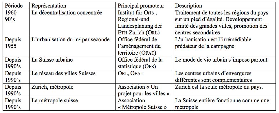 Figure 1: Représentations officielles et savantes de la Suisse urbaine.