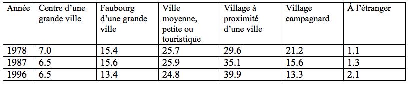 Figure 2: Perception du lieu d'origine par les recrues (en %). Source :d'après Emil Walter-Busch, 1988, adapté par Schuler, 1999.