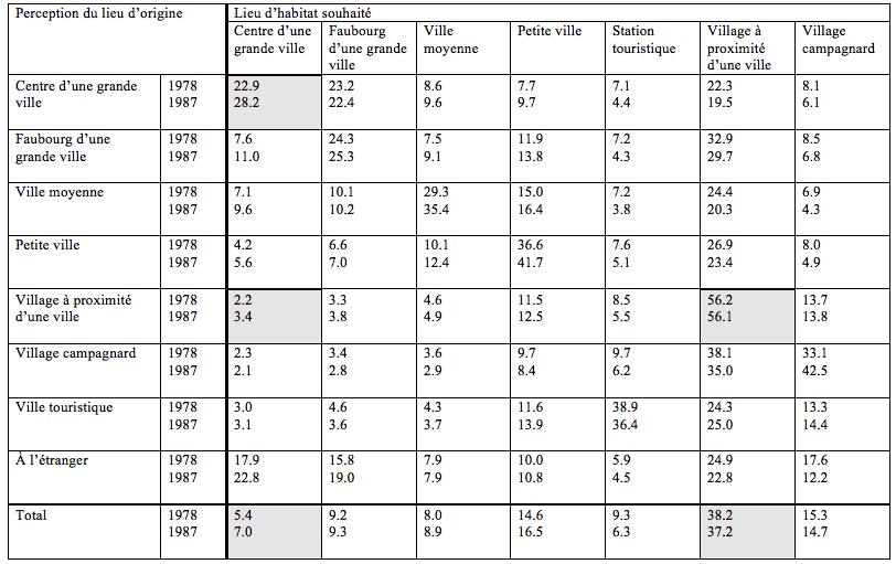 Figure 3: Désirs en matière de lieu d'habitat (en %).Source: d'après Walter-Busch, 1988.