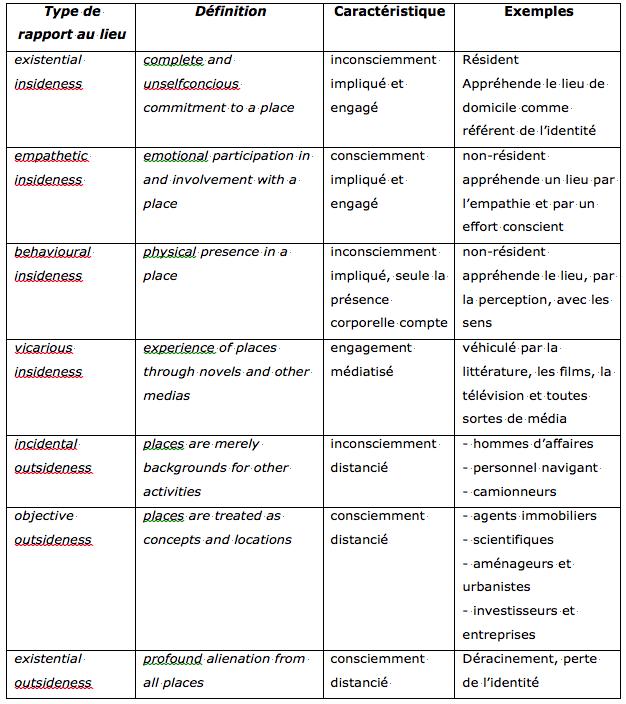 Tableau 2 : Les types d'expériences de lieux d'après E. Relph. Source : Relph (1986), conception Stock (2001).