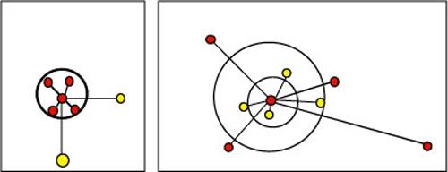 Figure : Les modèles des modes d'habiter mono-topique et d'habiter multi-topique.