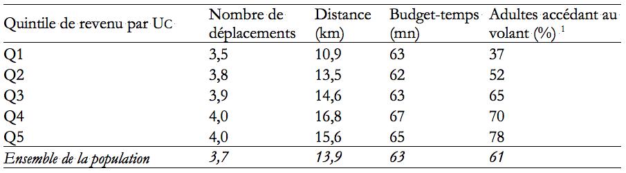 Tableau 1 : Niveaux de mobilité selon le revenu. Source : EMD de Lyon 1994-95. 1 Calculé sur les plus de dix-sept ans.