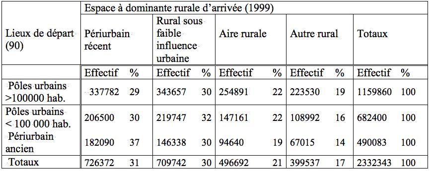Tableau 1 : Dénombrement des mobilités résidentielles de l'urbain vers le rural entre 1990 et 1999. Source : Insee (fichier mobilités résidentielles 1990 ― 1999, CentreQuetelet).