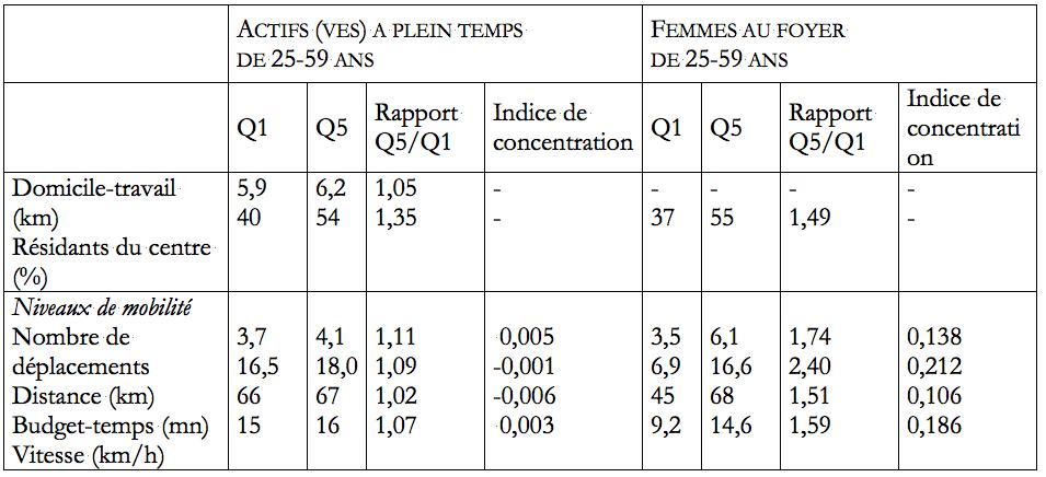 Tableau 2 : Niveaux de mobilité selon le revenu chez les actifs et les femmes au foyer. Source : EMD de Lyon 1994-1995.