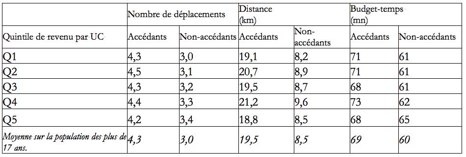 Tableau 3 : Niveaux de mobilité des adultes accédants et non-accédants au volant selon le revenu. Source : EMD de Lyon 1994-95.