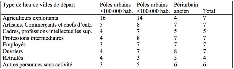 Tableau 3 : Taux moyen de migration au lieu de départ selon la catégorie socioprofessionnelle (% de migrants sur population total par Csp). Source : INSEE (fichier migrations résidentielles 1990 ― 1999 ― Centre Quetelet).