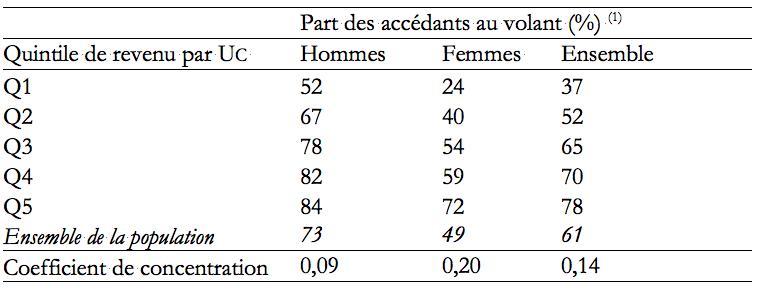 Tableau 4 : Niveaux d'accès au volant selon le revenu et le genre. Source : EMD de Lyon 1994-95. 1 Calculé sur les plus de 17 ans.