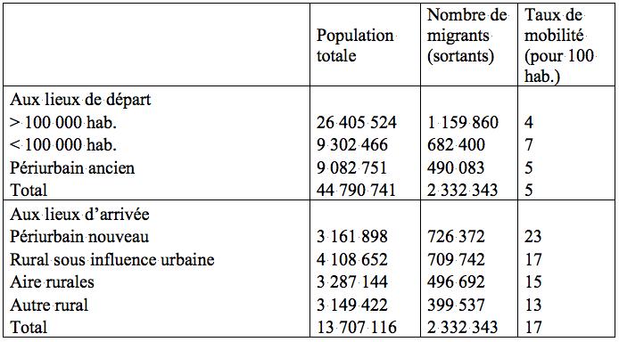 Tableau 4 : Taux de migration vers l'espace rural aux lieux de départ et aux lieux d'arrivée. Source : Insee (fichier mobilité résidentielle 1990 ― 1999 Centre Quételet).