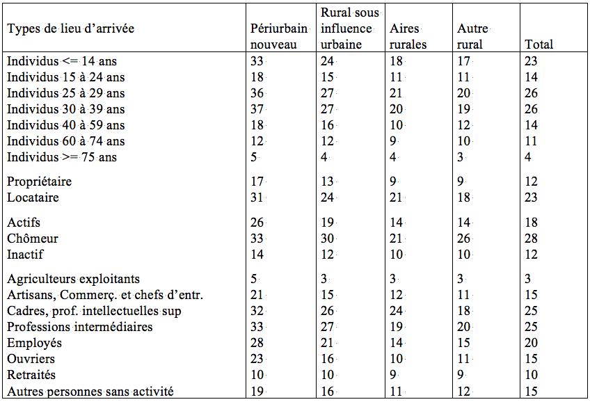 Tableau 6 : Pression migratoire aux lieux d'arrivée selon les caractéristiques socio-démographiques des migrants (en %). Lecture : les migrations de femmes dans le périurbain nouveau entre 1990 et 1999 représentent 23% des femmes présentes en 1999. Source : Insee (fichier mobilités résidentielles 1990 ― 1999, Centre Quételet).