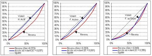 Graphique 1 : Courbes de concentration de l'accès au volant. Source : EMD de Lyon 1994-1995.