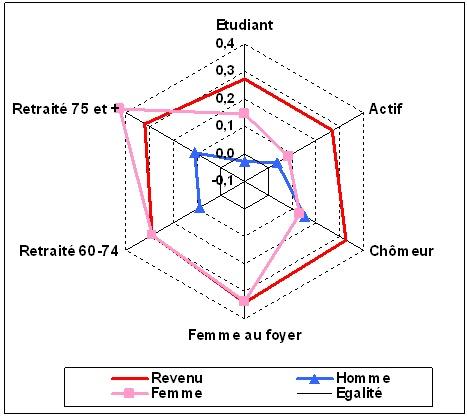 Graphique 2 : Indices de concentration de l'accès au volant chez les différentes catégories d'hommes et de femmes. Source : EMD de Lyon 1994-1995.