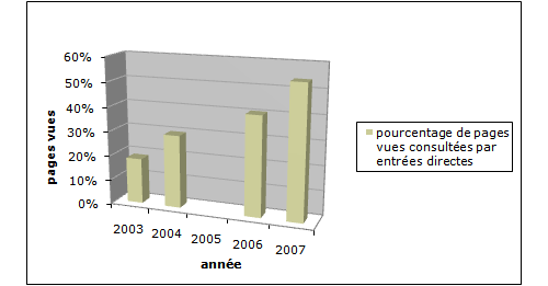 Tableau 2 : Fidélisation progressive du lectorat.