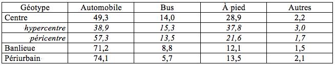 Tableau 1 : Choix modaux par géotype de résidence dans l'aire urbaine de Tours[7]. Source : Enquête Fil Bleu, 1996.