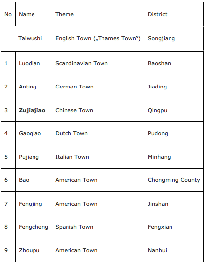Tab. 1 : Songjiang-New City (Taiwushi) and the satellite cities according to the 'One City, Nine Towns-Plan'. © D. Hassenpflug