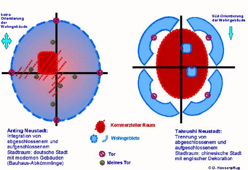 Fig. 3: Anting und Taiwushi im schematischen Vergleich.