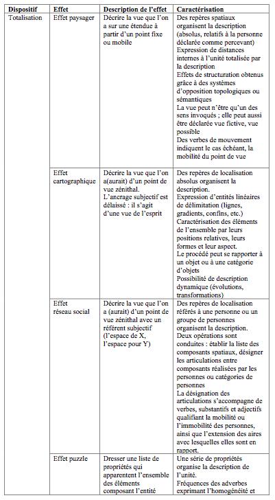 Tableau 2 : Les procédés de description en géographie sous l'angle de l'expression verbale d'un contenu spatial.