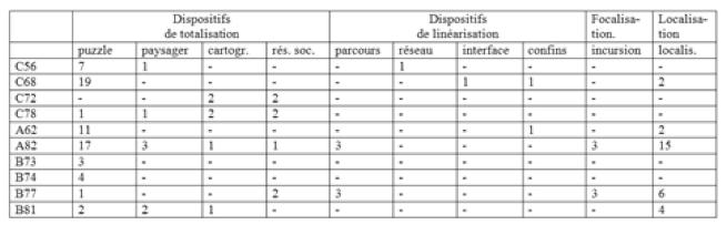 Tableau 4 : Répartition des procédés de description utilisés dans les textes du corpus.