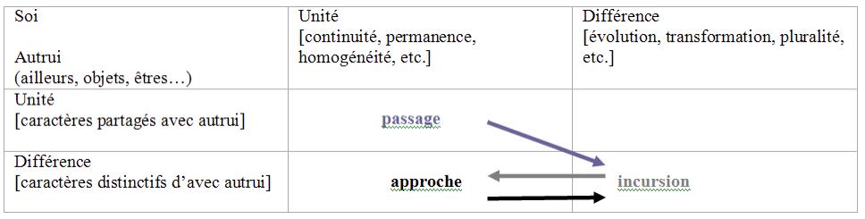 Tableau 6 : L'écriture de l'expérience dans les modèles descriptifs utilisés par Armand Frémont.