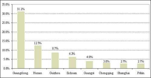 Origine des touristes à Beihai en 2006. Ne sont représentés ici que les provinces dont la part dépasse 2,5% du total des touristes. Source : Bureau du tourisme de Beihai, 2007.