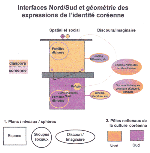 interfaces-et-reconfigurations-de-la-question-nordsud-en-coree-3