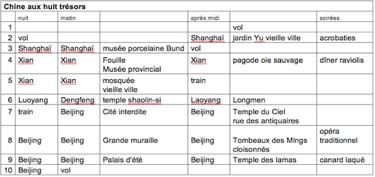 Tableau 1 : exemple de traitement du circuit « Chine aux huit trésors » du tour-opérateur Nouvelles Frontières.