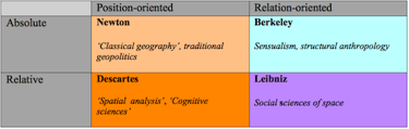 Figure 2 : Four Categories of Space. Source : adapted from Jacques Lévy, 2008.
