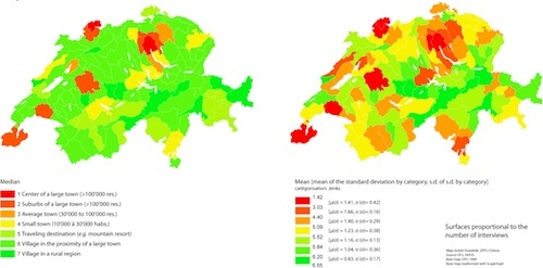 Figure 10: The perceived degree of urbaneness of one's own residential place. N.B.: As we are not dealing with metric bur with ordinal values, the mean should not be over-interpreted (Ourednik, EPFL-Chôros).