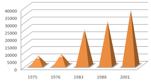 Évolution de la population de Talladjé (source : Hadiara Yayé Saidou, 2010).