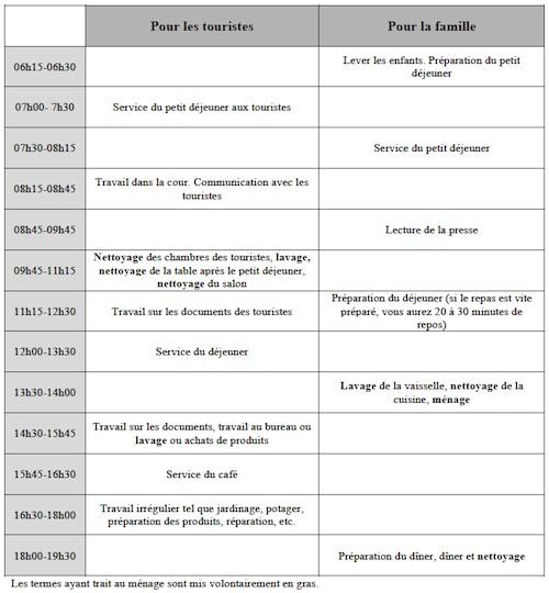 Tableau de l'emploi du temps de la femme hôte. Source : Manuel Kcbta, 2006, p. 89-90.