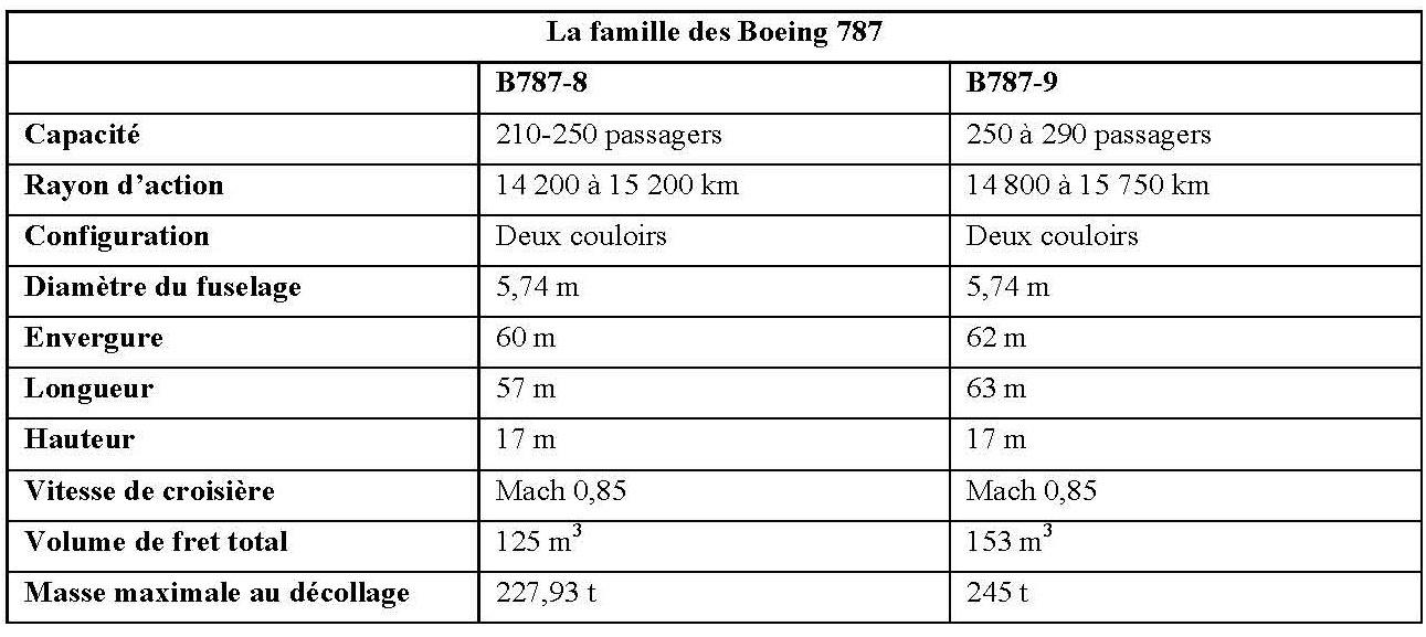 Source : Boeing.