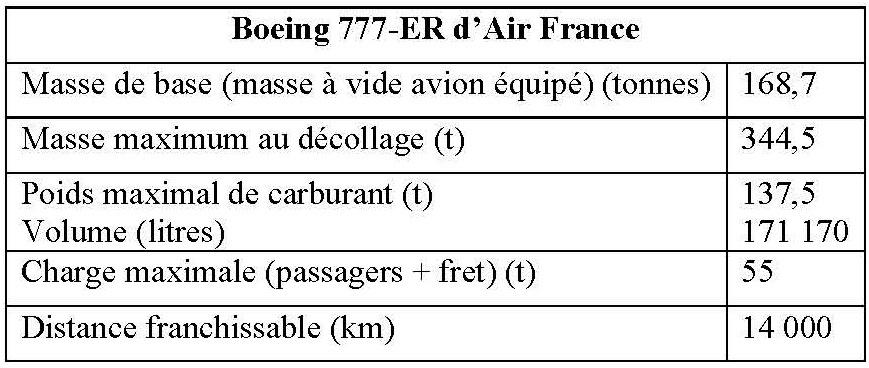Tableau 3. Source : Air France, « Le Boeing 777, au cœur de la stratégie d'Air France », service de presse, 10 avril 2009. Pour plus de précision, voir Boeing, « 777-200/300 Airplane Characteristics for Airport Planning », Boeing, D6-58329, juillet 1998.