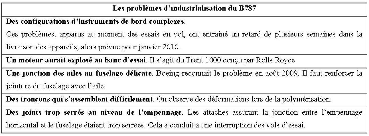 Source : Lembezat, 2010, p. 26.