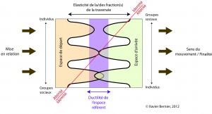 Figure 1 : L'espace du traverser.