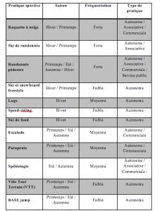 Tableau 1 : L'offre sportive du col du Coq. Source : Yohann Rech.