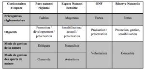 Tableau 2 : Espaces protégés et modalité de gestion du col du Coq. Source : Yohan Rech.