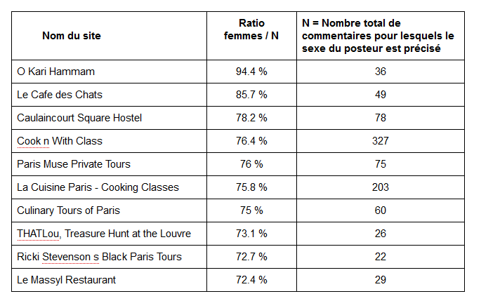Table 1 : The ten sites and activities in Paris with the highest proportion of women amongst the reviewers. Source : Gaël Chareyron, Saskia Cousin, Jérôme Da Rugna and Sébastien Jacquot, 2014.