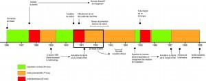 Figure 3 : Superphénix, une frise chronologique. Source : Romain J. Garcier et Yves-François Le Lay, d'après Vendryes (1997).