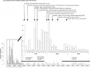 Figure 4a : L'analyse diachronique des articles publiés dans Le progrès de 1997 à 2013 (n=337). Source : Romain J. Garcier et Yves-François Le Lay.