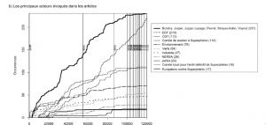Figure 4b : L'analyse diachronique des articles publiés dans Le progrès de 1997 à 2013 (n=337). Source : Romain J. Garcier et Yves-François Le Lay.