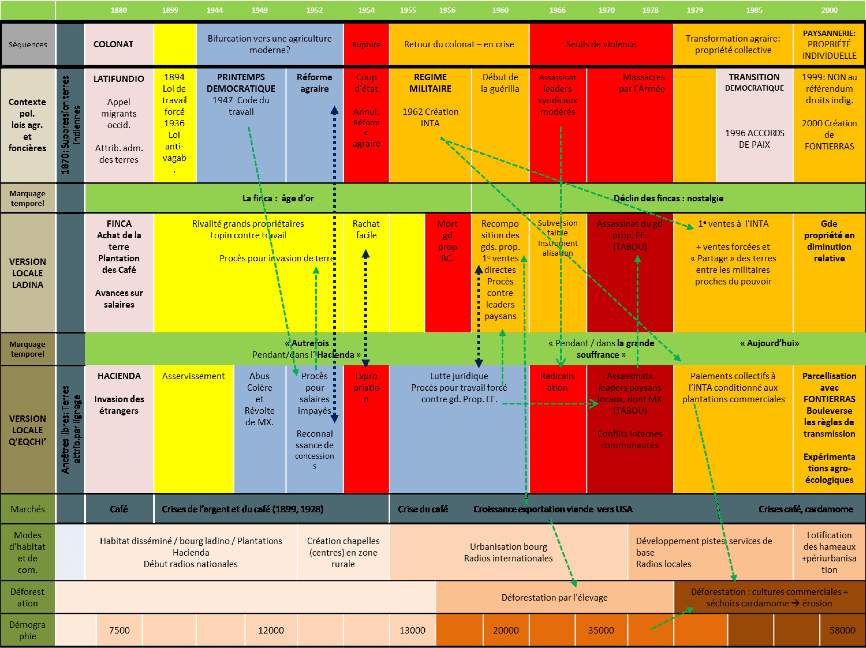 Frise 1 : Une lutte pour la terre ? Les différents scénarios de la trajectoire de la configuration foncière de Cahabón (Guatemala). Source : Agnès Bergeret, LabEx ITEM, anthropologie.