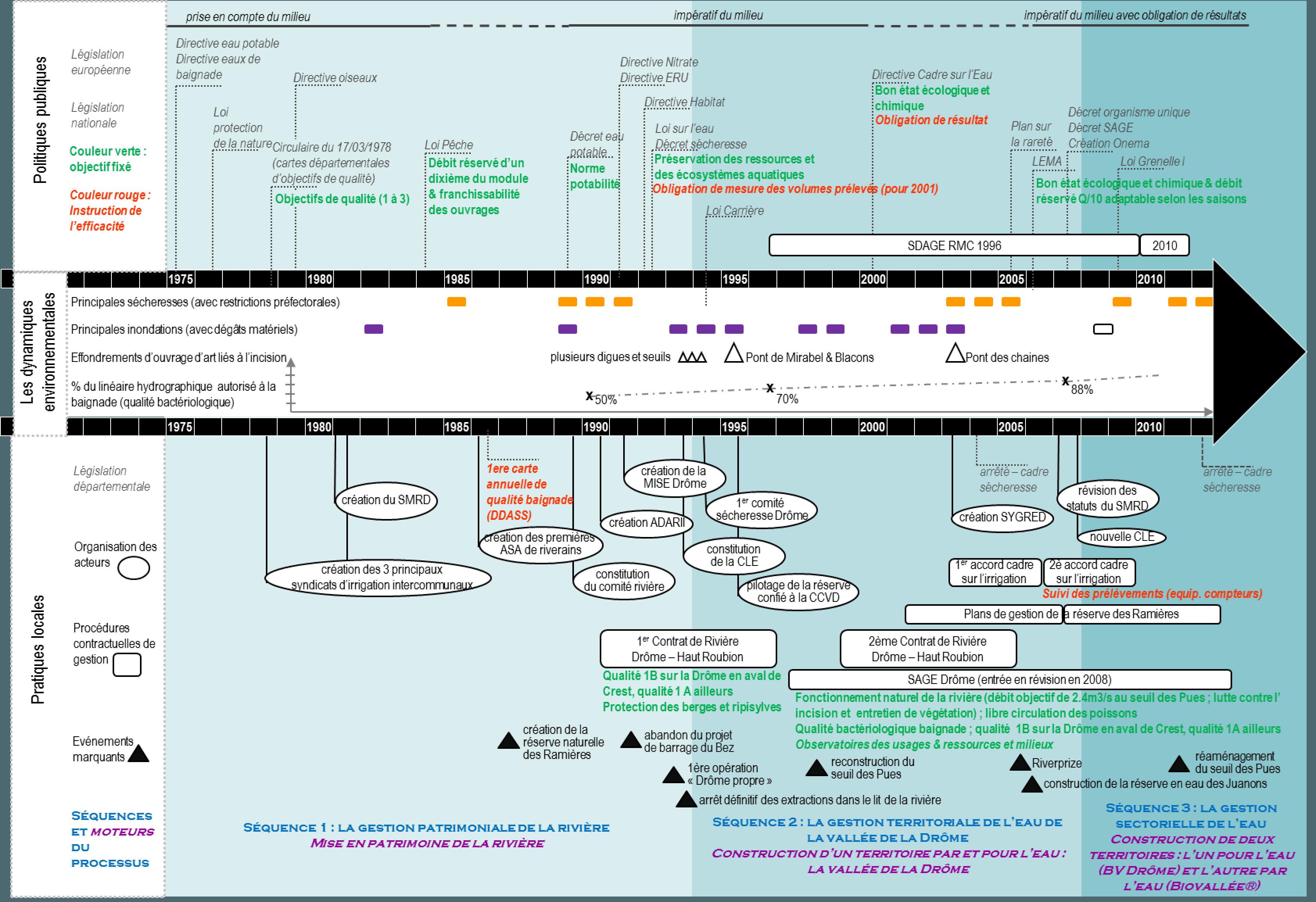 Frise 7 : La territorialisation de la politique de l'eau. Enseignements à partir de l'analyse processuelle de la gestion de la rivière Drôme (1970-2014). Source : Sabine Girard, IRSTEA-DTM, géographie humaine.