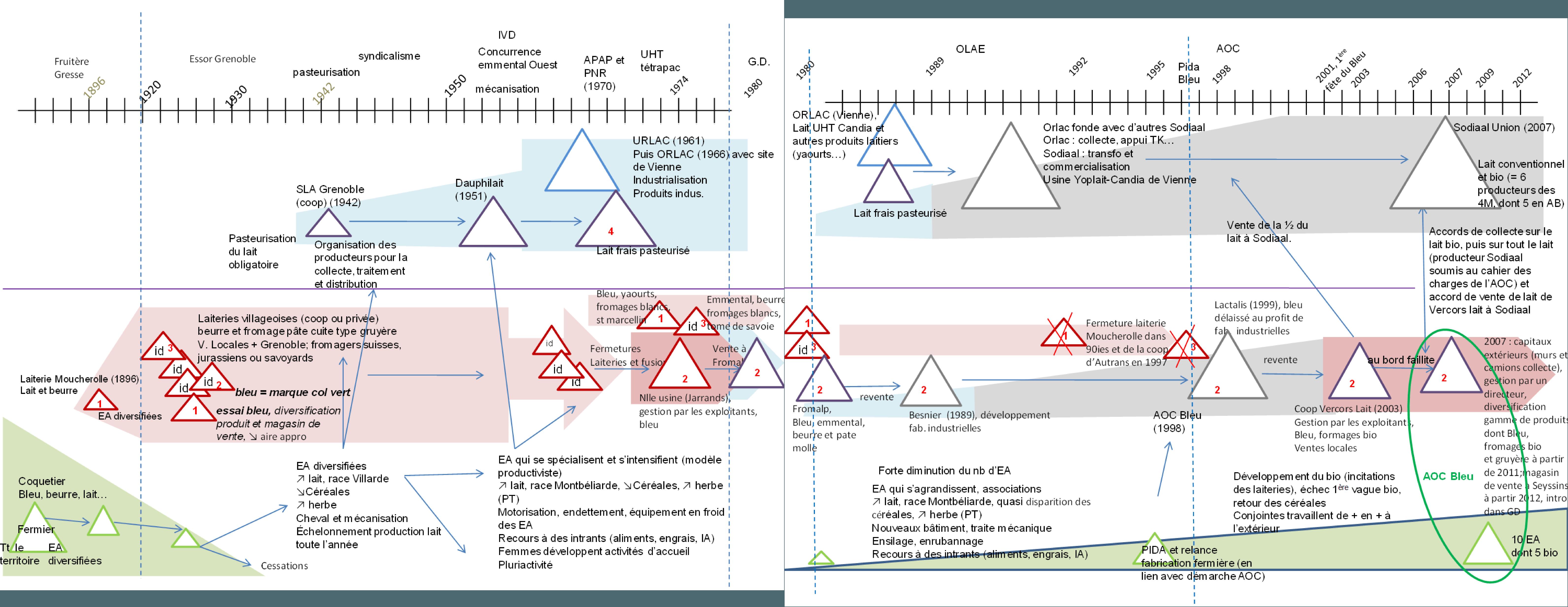 Frise 11 : Évolution de l'économie laitière des Quatre Montagnes (plateau du Vercors). Source : Sophie Madelrieux, IRSTEA, agronomie.
