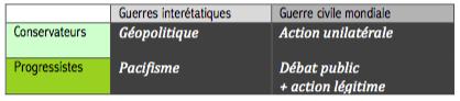 Figure 3 : Attitudes politiques face aux violences d'échelle supranationale. Source : Jacques Lévy.
