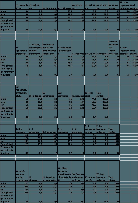 Territoires industriels en 1975 et 2011. Source : d'après INSEE, 2006.