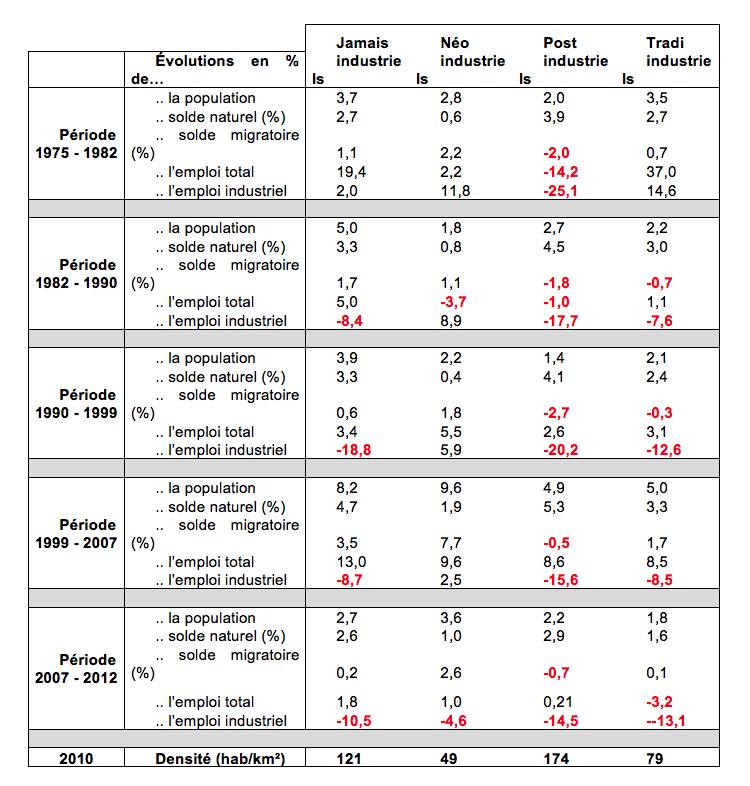Variations démographiques et économiques entre 1975 et 2010, selon le type de bassins de vie industriels. Source: calcul des auteurs, d'après INSEE.