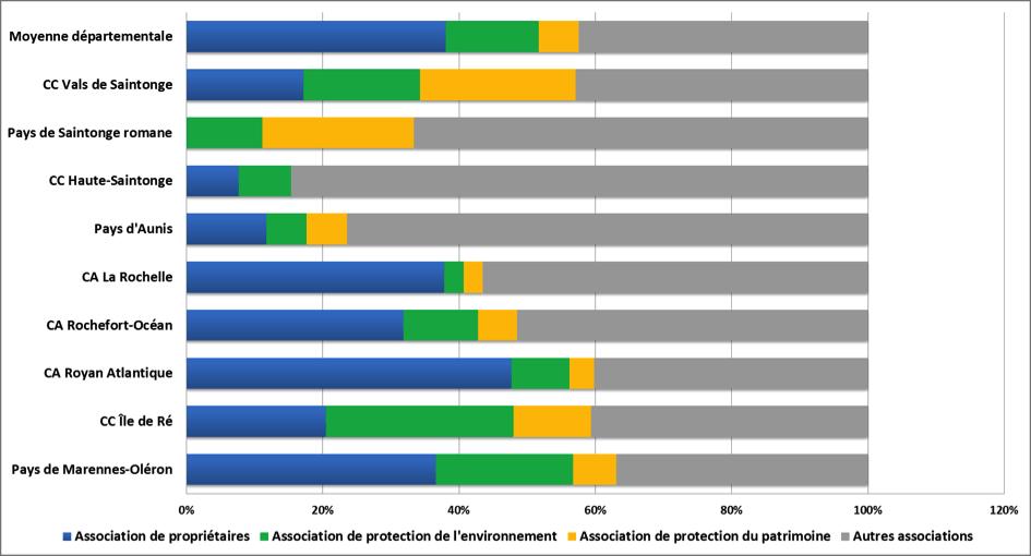 Note de lecture : en Charente-Maritime (moyenne départementale), les associations locales de « défense de droit et intérêts, de promotion de cause » totalisent 42,47% du total des adhésions à une association déclarées par les PRS sur leur lieu de résidence secondaire. Ces adhésions se répartissent entre les associations de propriétaires (38,05%), les associations de protection de l'environnement (13,64%) et les associations de protection du patrimoine (5,84%). Nous avons choisi de traiter des adhésions et non des propriétaires adhérents car la question posée était à choix multiple, un même résident secondaire pouvant faire partie de plusieurs associations.